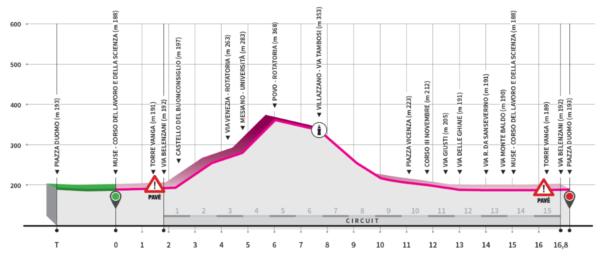 Ciclismo 2020 Calendario.Ciclismo Europei Trentino 2020 Svelato Il Percorso E Le