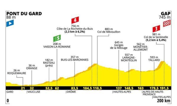 Tour de France 2019, la tappa di oggi Pont du Gard-Gap: percorso, favoriti ...