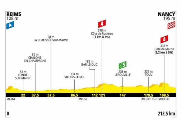 Tour de France 2019, quarta tappa Reims Nancy: prima frazion