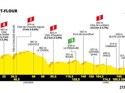 Tour de France 2019, la tappa di domani: Saint-Flour-Albi. Altimetria, programma, orari e tv
