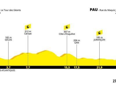 Tour de France 2019, la tappa di oggi Pau-Pau: percorso, favoriti e altimetria della cronometro. Geraint Thomas a caccia della maglia gialla