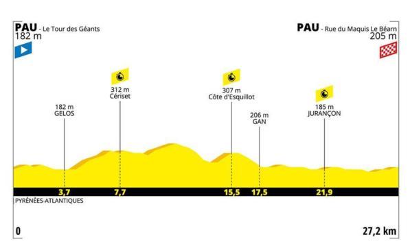 Tour de France 2019 |  la tappa di domani |  Pau-Pau  Altimetria |  programma |  orari e tv