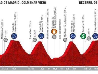 Vuelta a Espana 2019, diciottesima tappa: Colmenar Viejo-Becerril de la Sierra. 4 GPM di prima categoria in successione, si decide la classifica generale