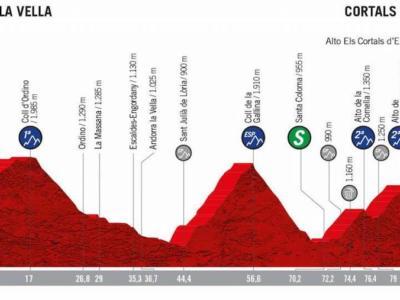 Vuelta a España 2019, la tappa di oggi Andorra la Vella-Cortals d'Encamp: percorso, favoriti e altimetria. Tappone durissimo con cinque GPM