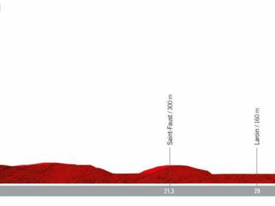 Vuelta a España 2019, la tappa di oggi Jurançon-Pau: percorso, favoriti e altimetria. Cronometro individuale cruciale