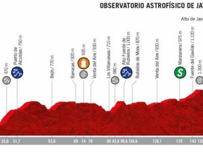 Vuelta a España 2019, la tappa di oggi L'Eliana-Observatorio Astrofísico de Javalambre: percorso, altimetria e favoriti. Primo arrivo in salita sul temibile Alto de Javalambre