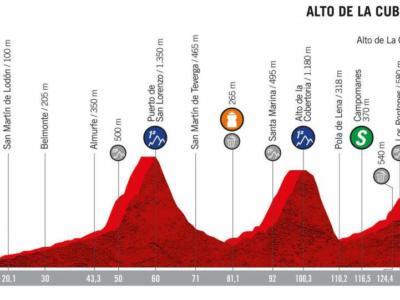 Vuelta a Espana 2019, la tappa di domani Pravia-Alto de La Cubilla. Lena: altimetria, programma, orari e tv