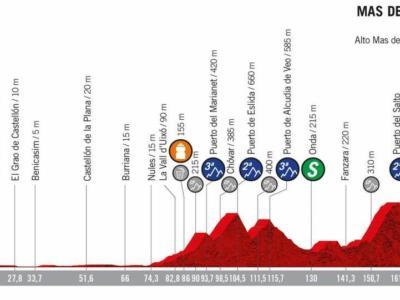 Vuelta a España 2019, la tappa di domani Onda-Mas de la Costa: altimetria, programma, orari e tv