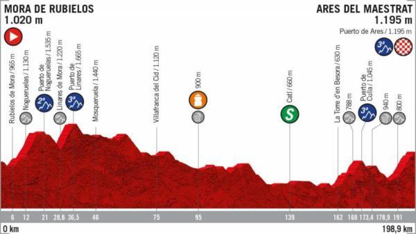 Vuelta a España 2019, sesta tappa: Mora de Rubielos-Ares del Maestrat. ...
