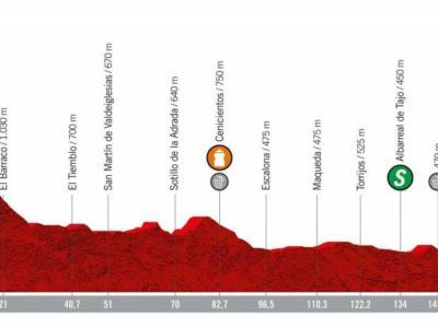 Vuelta a España 2019, la tappa di oggi Ávila-Toledo: percorso, favoriti e altimetria. Volata non scontata