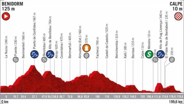 Vuelta a España 2019, la tappa di oggi Benidorm Calpe: perco