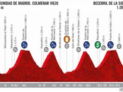 Vuelta a España 2019, la tappa di domani Comunidad de Madrid. Colmenar Viejo-Becerril de la Sierra: altimetria, programma, orari e tv