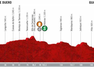 Vuelta a España 2019, la tappa di mercoledì 11 settembre Aranda de Duero-Guadalajara: altimetria, programma, orari e tv