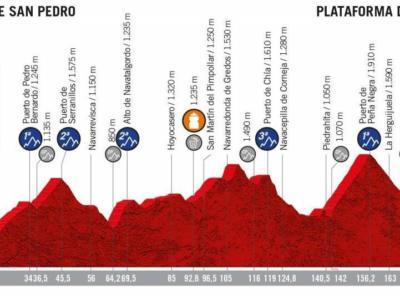 Vuelta a España 2019, la tappa di oggi Arenas de San Pedro-Plataforma de Gredos: percorso, favoriti e altimetria. L'ultimo scontro tra le montagne della Castilla y Leon