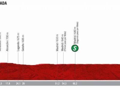 Vuelta a Espana 2019, la tappa di oggi Fuenlabrada-Madrid: percorso, favoriti e altimetria. Passerella finale a Madrid per i velocisti