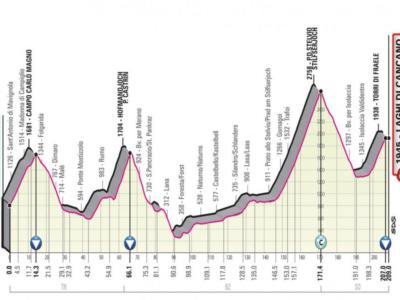 Percorso Giro d'Italia 2019: l'analisi delle 21 tappe e il commento del Direttore Federico Militello