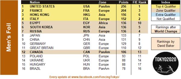 Scherma, Coppa del Mondo 2019-2020: Löwe von Bonn, trionfo USA nel ...