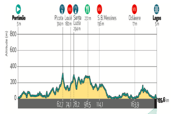 LIVE Volta ao Algarve 2020, Prima tappa in DIRETTA: l'Astana