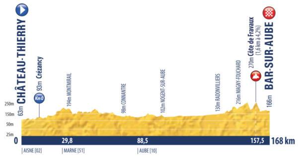 Tour de l'Avenir 2020: svelato il nuovo percorso. Sei tappe, tanta montagna
