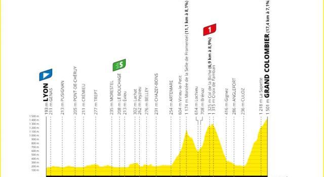 Tour de France, la tappa di oggi Lione-Grand Colombier: percorso, favoriti, altimetria. Arrivo in salita durissimo, si decide la classifica!