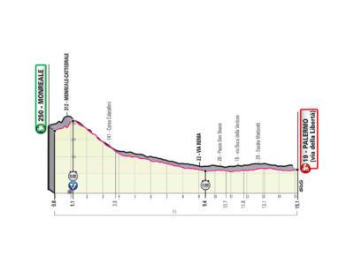 Giro d'Italia 2020, prima tappa Monreale-Palermo: percorso e altimetria