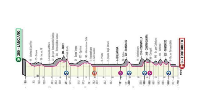 Giro d'Italia 2020, decima tappa Lanciano-Tortoreto: percorso e altimetria