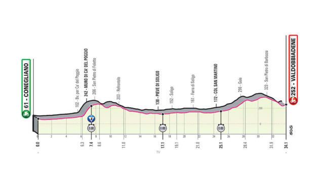 Giro d'Italia 2020, quattordicesima tappa Conegliano-Valdobbiadene: percorso e altimetria