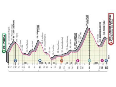 Giro d'Italia 2020, la tappa di oggi Pinzolo-Laghi di Cancano: percorso, altimetria, favoriti. C'è il giudice Stelvio!