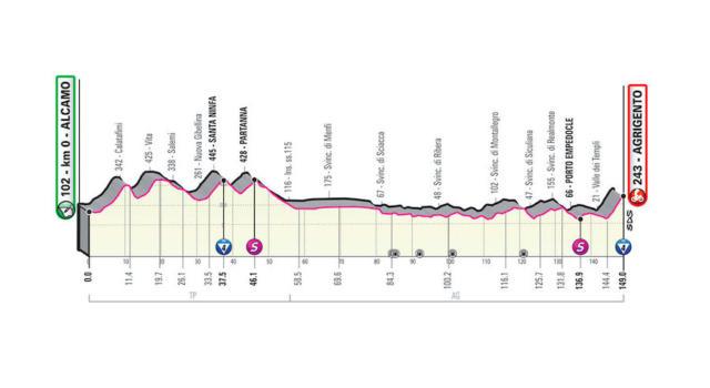 Giro d'Italia 2020, seconda tappa Alcamo-Agrigento: percorso e altimetria