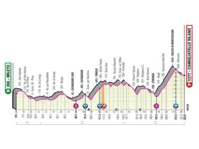 Giro d'Italia 2020, quinta tappa Mileto-Camigliatello Silano: percorso e altimetria