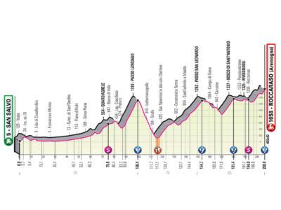 Giro d'Italia 2020, nona tappa San Salvo-Roccaraso: percorso e altimetria