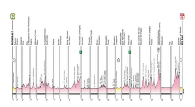 Giro d'Italia 2020: altimetria delle 21 tappe. Percorso vario con cronometro e montagne ben distribuite
