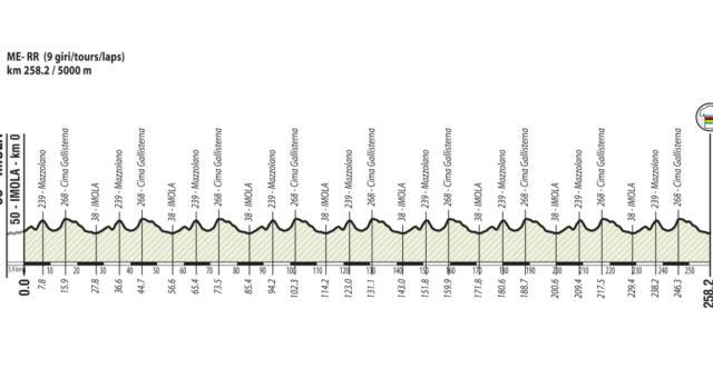 Ciclismo, percorso Mondiali Imola 2020: altimetria e pendenza salite. Gli scenari tattici