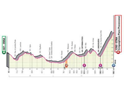 Giro d'Italia 2020, terza tappa Enna-Etna (Linguaglossa-Piano Provenzano): percorso e altimetria