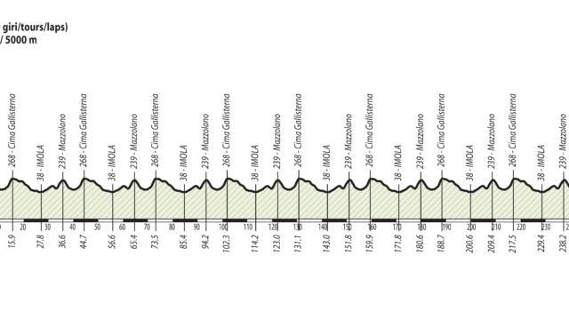 Ciclismo, Mondiali 2020: il percorso di oggi e l'altimetria. Dove si deciderà la corsa