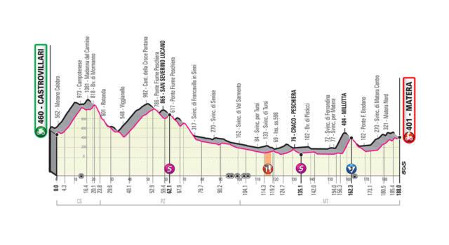 Giro d'Italia 2020, la tappa di oggi Castrovillari-Matera: percorso, altimetria, favoriti. Occasione per Peter Sagan