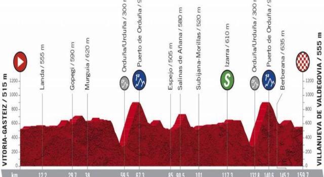 Vuelta a España 2020, la tappa di oggi Vitoria-Gasteiz – Villanueva de Valdegovia: percorso, altimetria, favoriti. Il Puerto di Orduña apre ai colpi di mano
