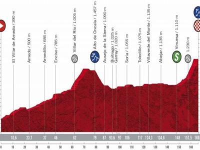 Vuelta a España 2020, la tappa di oggi Lodosa – La Laguna Negra-Vinuesa: percorso, altimetria, favoriti. Roglic sfida la corazzata della Movistar