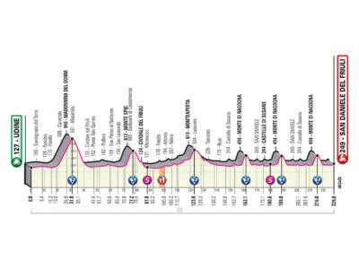 Giro d'Italia 2020, la tappa di oggi Udine-San Daniele del Friuli: percorso, altimetria, favoriti. Strappi finali favorevoli a Fuglsang