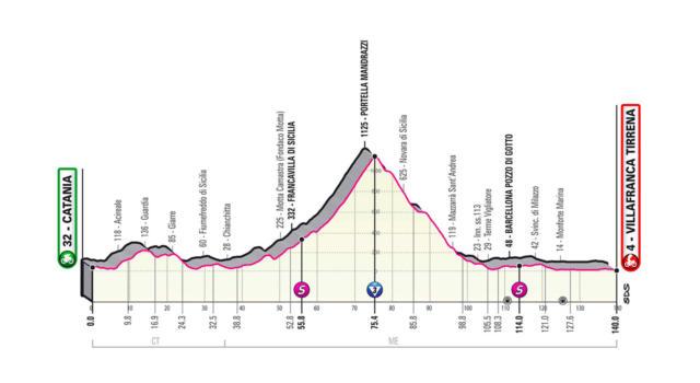 Giro d'Italia 2020, la tappa di oggi Catania-Villafranca Tirrena: percorso, altimetria, favoriti. Possibili imboscate
