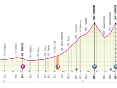 Giro d'Italia 2020, la tappa di oggi Alba-Sestriere: percorso, altimetria, favoriti. Le ultime salite della Corsa Rosa