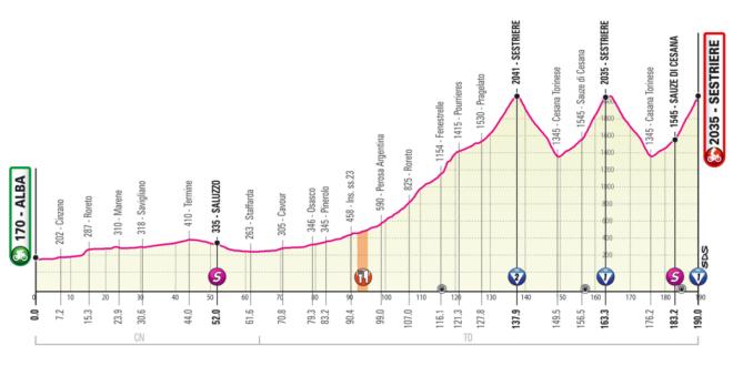 Giro d'Italia 2020, la tappa di oggi Alba Sestriere: percorso, altimetria, favoriti. Le ultime salite della Corsa Rosa