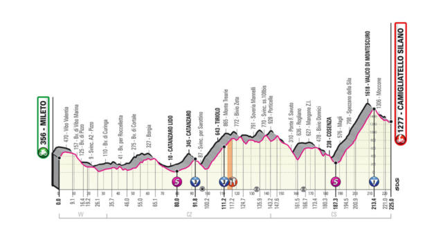 Giro d'Italia 2020, la tappa di oggi Mileto-Camigliatello Silano: percorso, altimetria, favoriti. Rischio fuga sulle strade calabresi