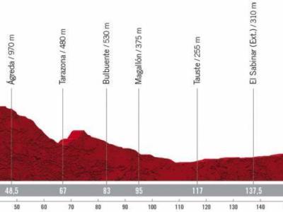 Vuelta a España 2020, la tappa di oggi Garray. Numancia-Ejea de los Caballeros: percorso, altimetria, favoriti. Prima recita per i velocisti