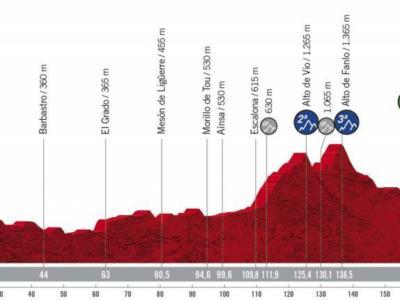 Vuelta a España 2020, la tappa di oggi Huesca-Sabiñánigo: percorso, altimetria, favoriti. Occasione per chi vuole vincere con una fuga da lontano