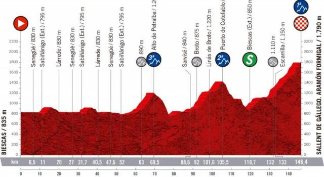 Vuelta a España 2020, la tappa di oggi Biescas-Sallent de Gállego. Aramón Formigal: percorso, altimetria, favoriti. Nuova sfida in quota tra Roglic e Carapaz