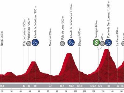 Vuelta a España 2020, la tappa di oggi Villaviciosa-Alto de La Farrapona: percorso, altimetria, favoriti. Tappone con 4 GPM di prima categoria!