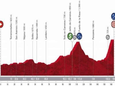 Vuelta a España 2020, la tappa di oggi Logroño-Alto de Moncalvillo: percorso, altimetria, favoriti. Arrivo in salita duro sull'Alto de Moncalvillo