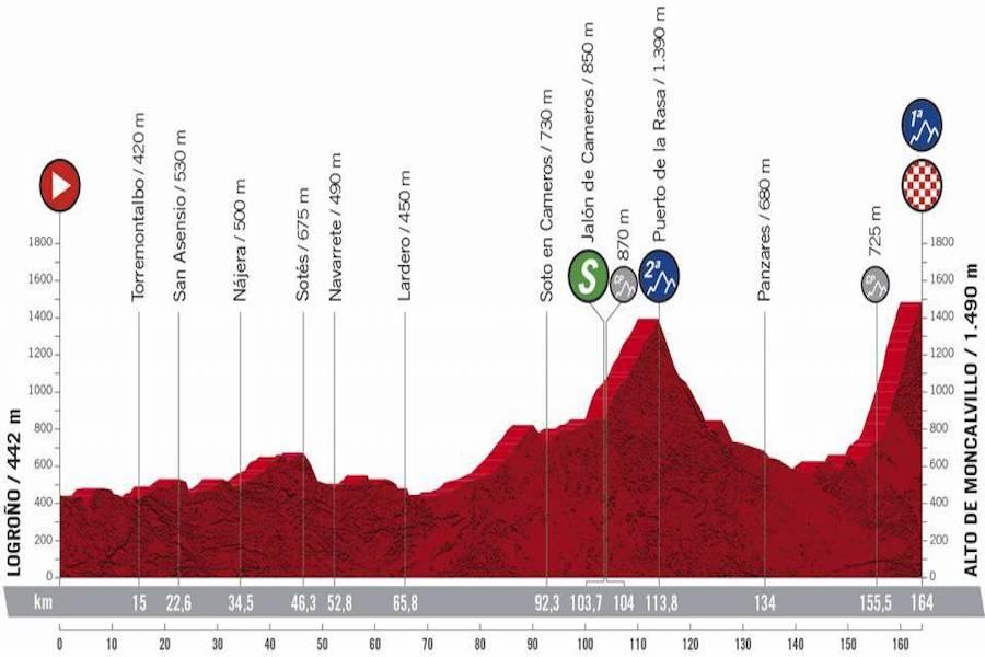Vuelta a España 2020, la tappa di oggi Logroño Alto de Moncalvillo: percorso, altimetria, favoriti. Arrivo in salita duro sull'Alto de Moncalvillo