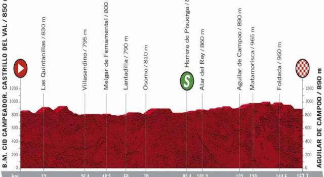 Vuelta a España 2020, la tappa di oggi B.M. Cid Campeador. Castrillo del Val-Aguilar de Campoo: percorso, altimetria, favoriti. Chance per gli sprinter